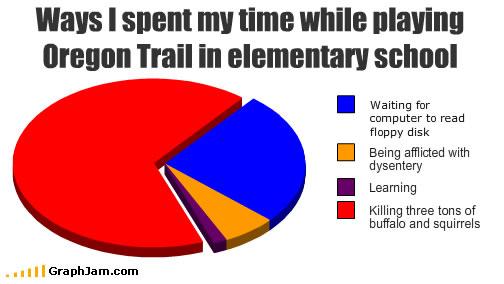 song chart memes oregon trail wolfen films